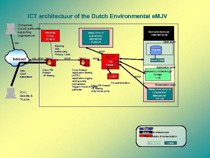 ICT architectuur of the Dutch Environmental e. MJV Companies, (Local) authorities, supporting organisations Non-anonymous
