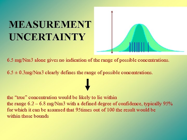 MEASUREMENT UNCERTAINTY 6. 5 mg/Nm 3 alone gives no indication of the range of