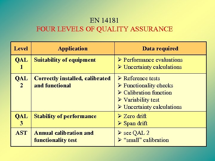 EN 14181 FOUR LEVELS OF QUALITY ASSURANCE Level Application Data required QAL 1 Suitability