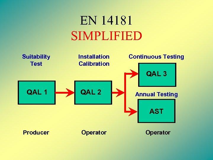EN 14181 SIMPLIFIED Suitability Test Installation Calibration Continuous Testing QAL 3 QAL 1 QAL