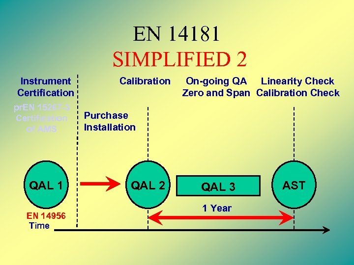 EN 14181 SIMPLIFIED 2 Instrument Certification pr. EN 15267 -3 Certification of AMS QAL