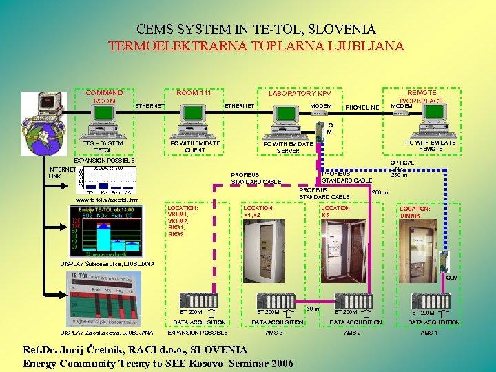 CEMS SYSTEM IN TE-TOL, SLOVENIA TERMOELEKTRARNA TOPLARNA LJUBLJANA COMMAND ROOM 111 ETHERNET LABORATORY KPV