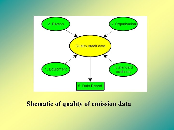 Shematic of quality of emission data