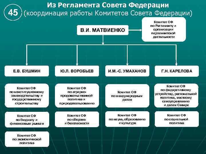 45 Из Регламента Совета Федерации (координация работы Комитетов Совета Федерации) В. И. МАТВИЕНКО И.