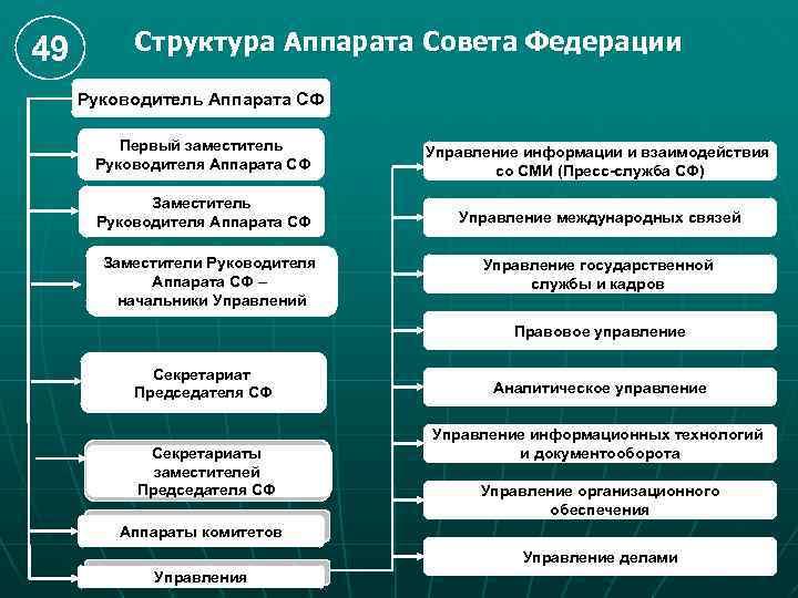 49 Структура Аппарата Совета Федерации Руководитель Аппарата СФ Первый заместитель Руководителя Аппарата СФ Управление