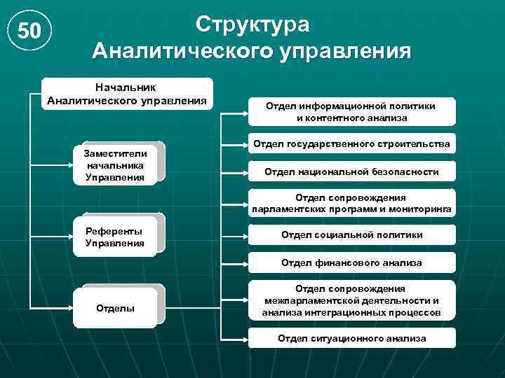 50 Структура Аналитического управления Начальник Аналитического управления Заместители начальника Управления Отдел информационной политики и