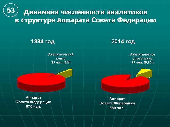 53 Динамика численности аналитиков в структуре Аппарата Совета Федерации 1994 год Аналитический центр 15