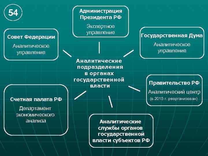 54 Совет Федерации Администрация Президента РФ Экспертное управление Государственная Дума Аналитическое управление Аналитические подразделения