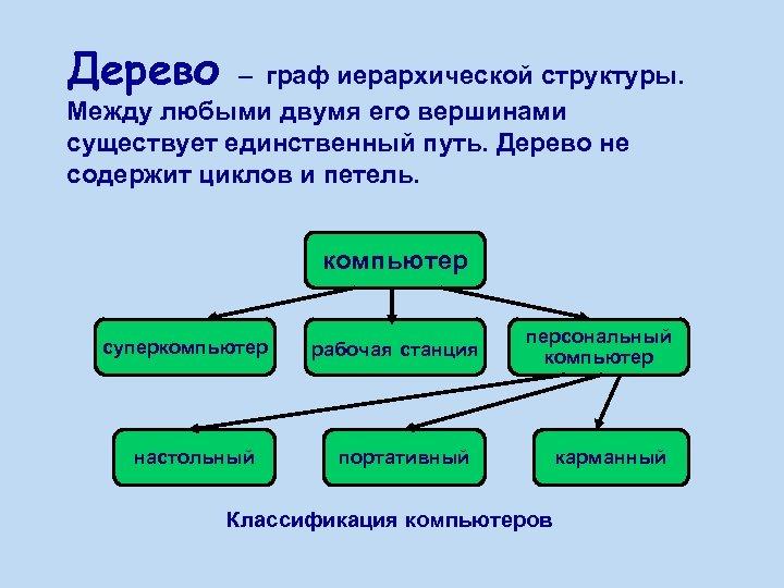 Дерево – граф иерархической структуры. Между любыми двумя его вершинами существует единственный путь. Дерево