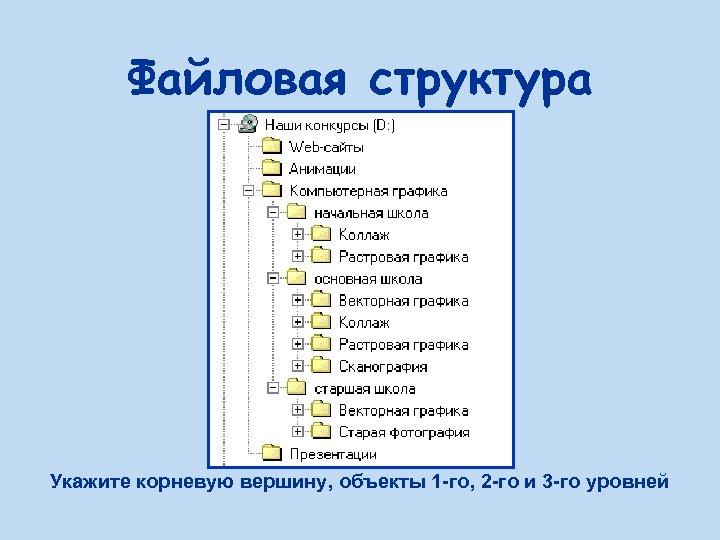 Файловая структура Укажите корневую вершину, объекты 1 -го, 2 -го и 3 -го уровней