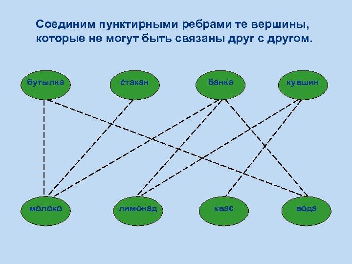 Соединим пунктирными ребрами те вершины, которые не могут быть связаны друг с другом. бутылка
