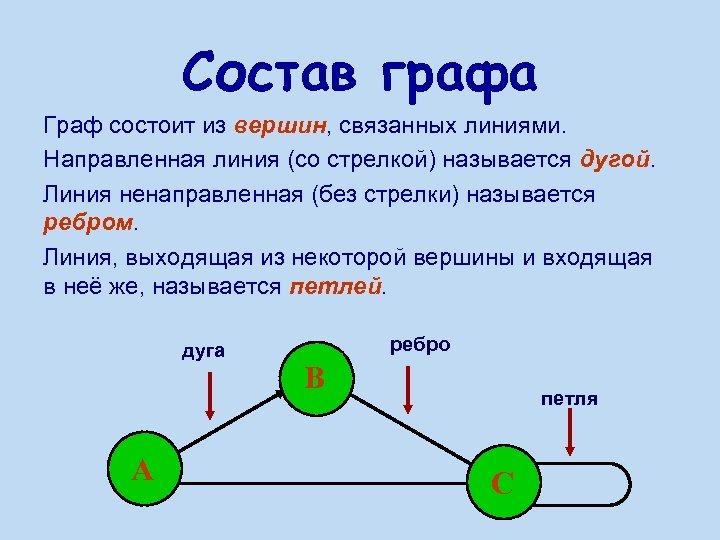 Состав графа Граф состоит из вершин, связанных линиями. Направленная линия (со стрелкой) называется дугой.