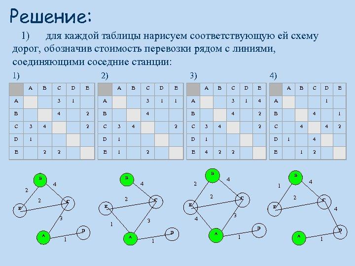 Решение: 1) для каждой таблицы нарисуем соответствующую ей схему дорог, обозначив стоимость перевозки рядом