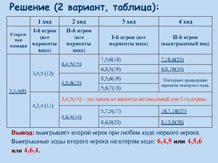Решение (2 вариант, таблица): 1 ход Стартовая позиция 2 ход 3 ход 4 ход