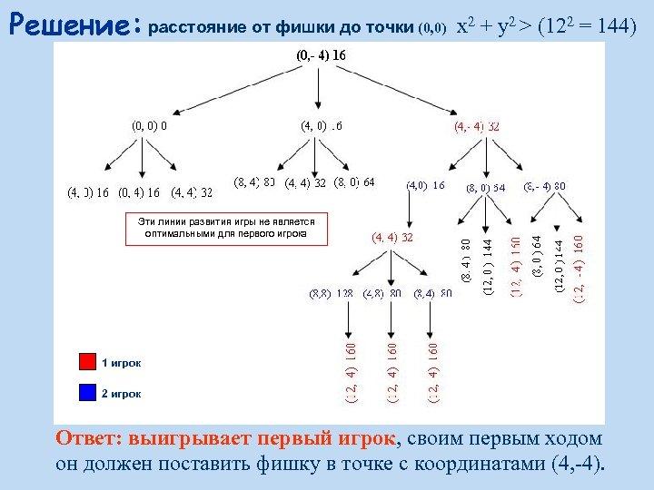 Решение: расстояние от фишки до точки (0, 0) x 2 + y 2 >