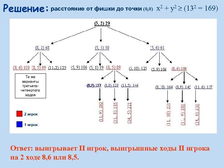 Решение: расстояние от фишки до точки (0, 0) x 2 + y 2 (132