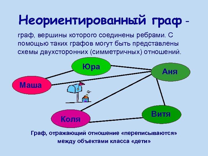 Неориентированный граф - граф, вершины которого соединены ребрами. С помощью таких графов могут быть
