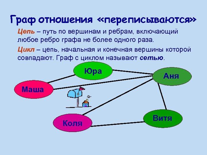 Граф отношения «переписываются» Цепь – путь по вершинам и ребрам, включающий любое ребро графа