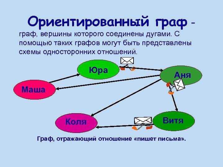 Ориентированный граф - граф, вершины которого соединены дугами. С помощью таких графов могут быть
