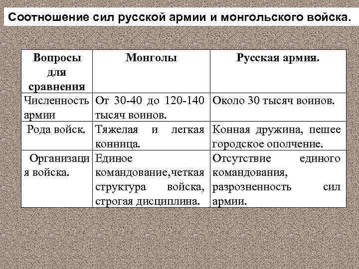 Соотношение сил русской армии и монгольского войска. Вопросы Монголы для сравнения Численность От 30