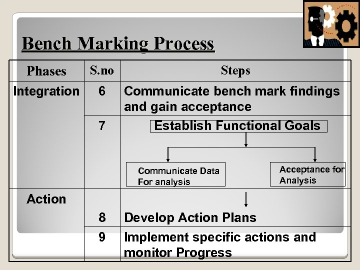 Bench Marking Process Phases S. no Steps Integration 6 Communicate bench mark findings and
