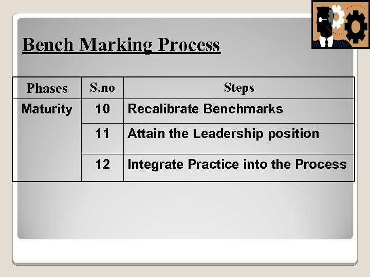 Bench Marking Process Phases S. no Steps Maturity 10 Recalibrate Benchmarks 11 Attain the
