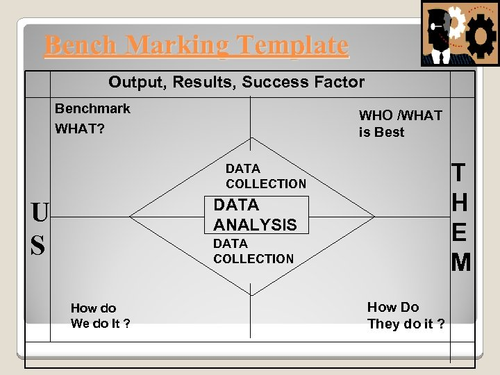 Bench Marking Template Output, Results, Success Factor Benchmark WHAT? WHO /WHAT is Best T