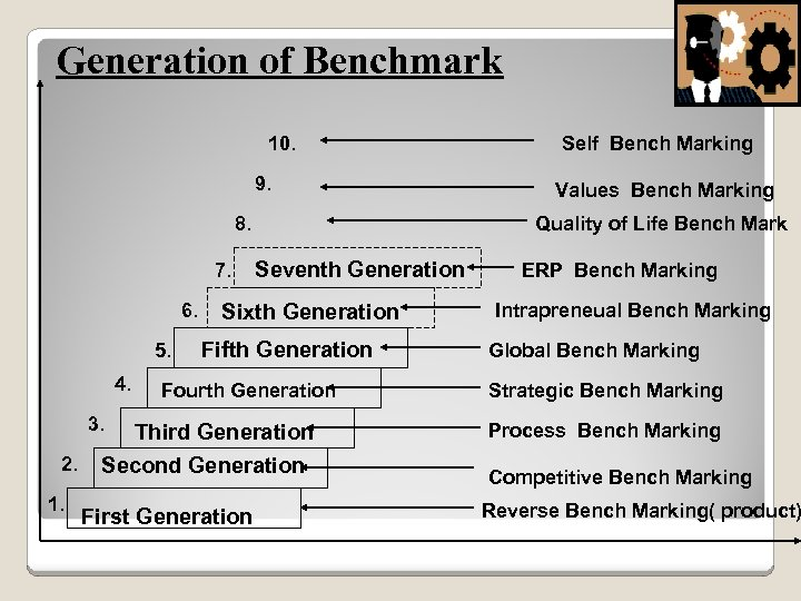 Generation of Benchmark 10. 9. 8. 7. 6. 5. 4. 2. 1. Seventh Generation