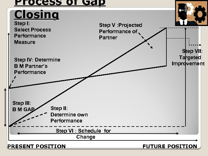 Process of Gap Closing Step I: Select Process Performance Measure Step V : Projected