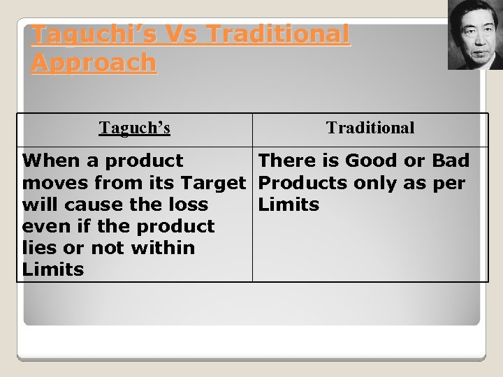 Taguchi's Vs Traditional Approach Taguch's Traditional When a product There is Good or Bad