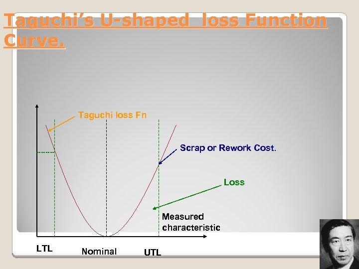 Taguchi's U-shaped loss Function Curve. Taguchi loss Fn Scrap or Rework Cost. Loss Measured