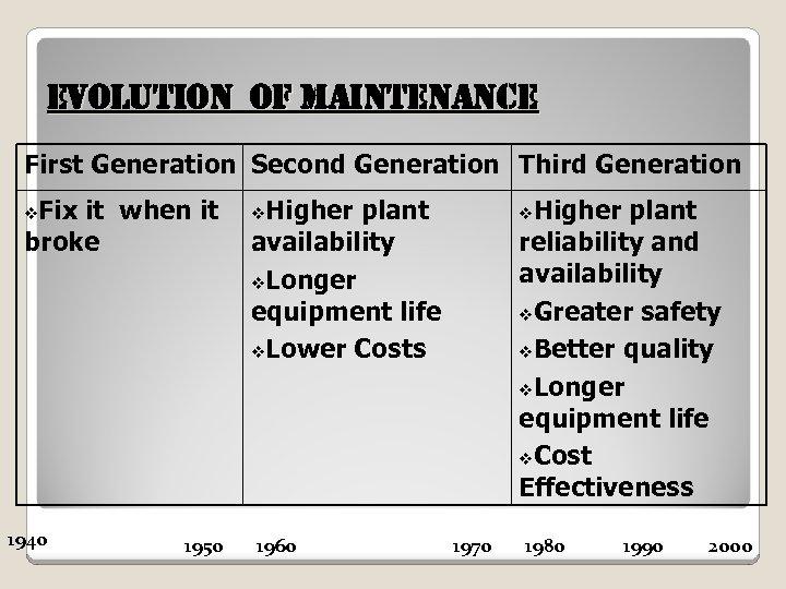 e. Vol. Ution of Maintenan. Ce First Generation Second Generation Third Generation Fix it