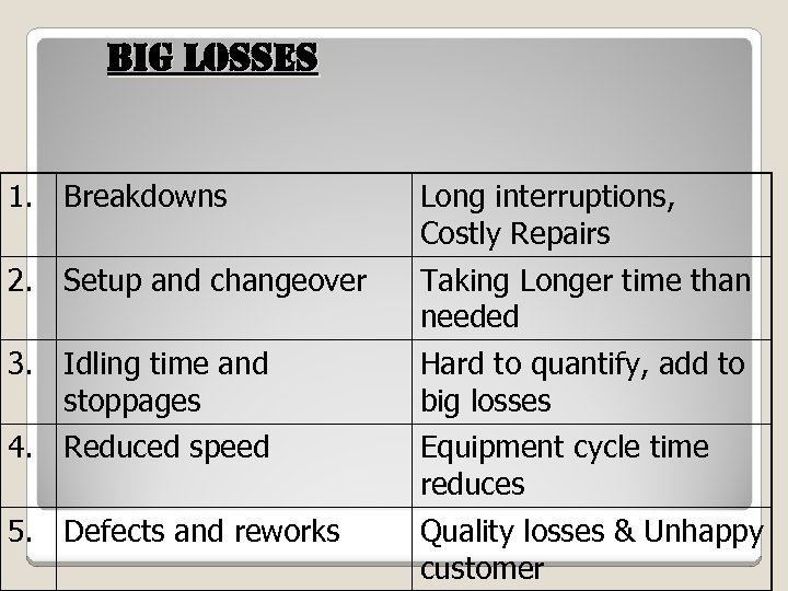 Big losses 1. Breakdowns Long interruptions, Costly Repairs 2. Setup and changeover Taking Longer