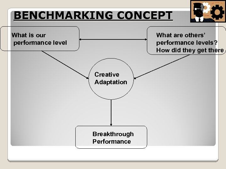 BENCHMARKING CONCEPT What is our performance level What are others' performance levels? How did