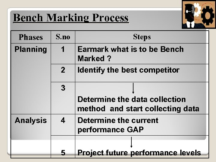 Bench Marking Process Phases S. no Planning 1 2 Steps Earmark what is to