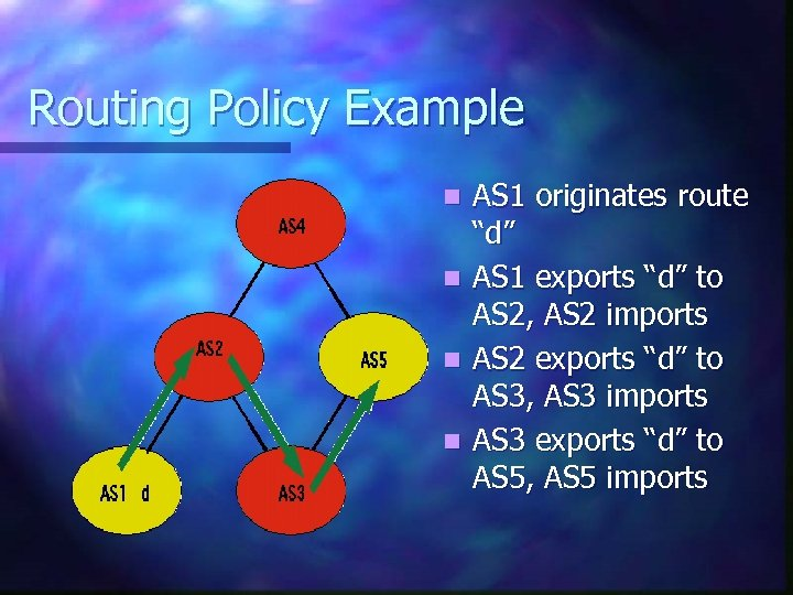 """Routing Policy Example n n AS 1 originates route """"d"""" AS 1 exports """"d"""""""