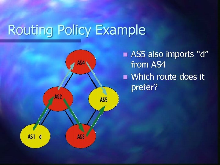 """Routing Policy Example AS 5 also imports """"d"""" from AS 4 n Which route"""