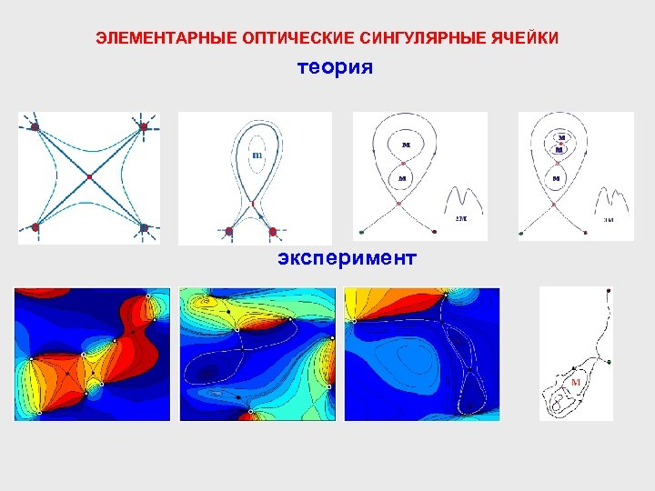 ЭЛЕМЕНТАРНЫЕ ОПТИЧЕСКИЕ СИНГУЛЯРНЫЕ ЯЧЕЙКИ теория эксперимент