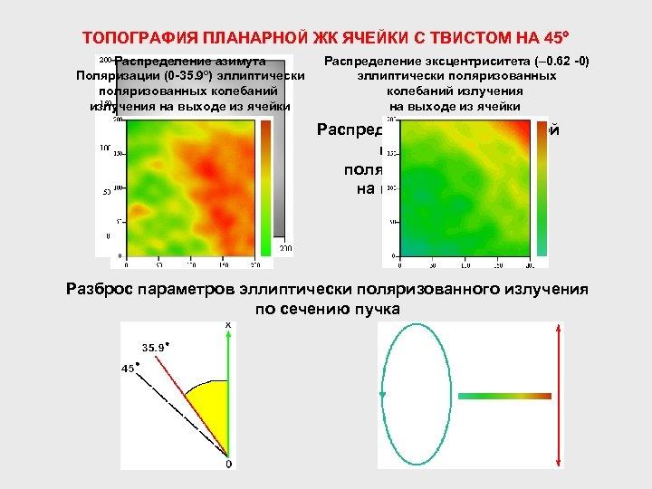 ТОПОГРАФИЯ ПЛАНАРНОЙ ЖК ЯЧЕЙКИ С ТВИСТОМ НА 45 Распределение азимута Поляризации (0 -35. 9º)