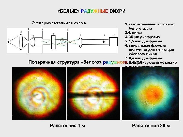 «БЕЛЫЕ» РАДУЖНЫЕ ВИХРИ Экспериментальная схема Поперечная структура «белого» Расстояние 1 м 1. квазиточечный