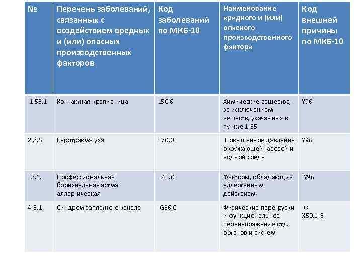 № Перечень заболеваний, Код связанных с заболеваний воздействием вредных по МКБ-10 и (или) опасных