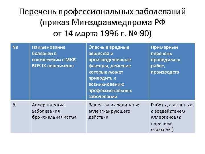 Перечень профессиональных заболеваний (приказ Минздравмедпрома РФ от 14 марта 1996 г. № 90) №