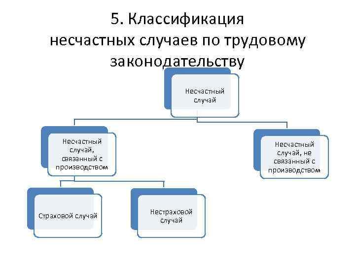 5. Классификация несчастных случаев по трудовому законодательству Несчастный случай, связанный с производством Страховой случай