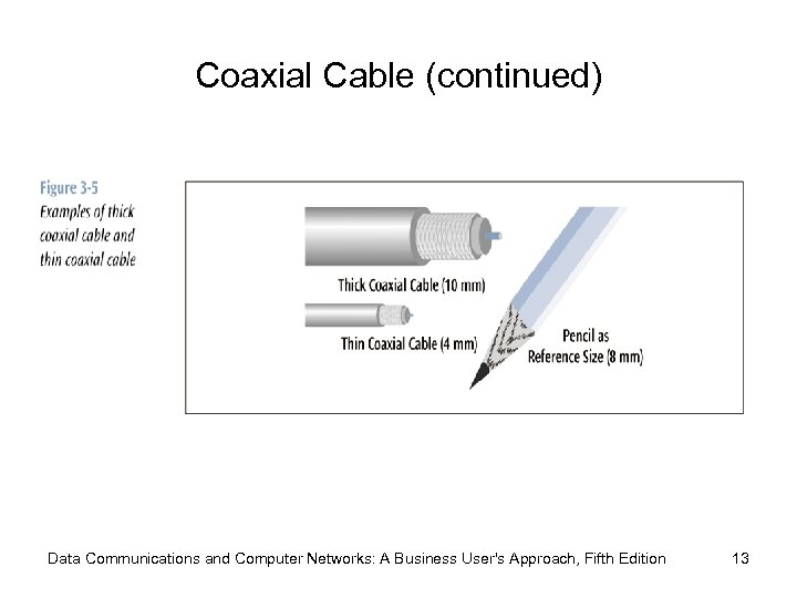 Coaxial Cable (continued) Data Communications and Computer Networks: A Business User's Approach, Fifth Edition