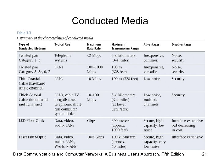 Conducted Media Data Communications and Computer Networks: A Business User's Approach, Fifth Edition 21