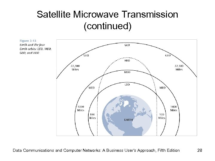 Satellite Microwave Transmission (continued) Data Communications and Computer Networks: A Business User's Approach, Fifth