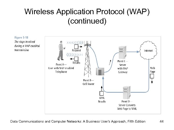 Wireless Application Protocol (WAP) (continued) Data Communications and Computer Networks: A Business User's Approach,