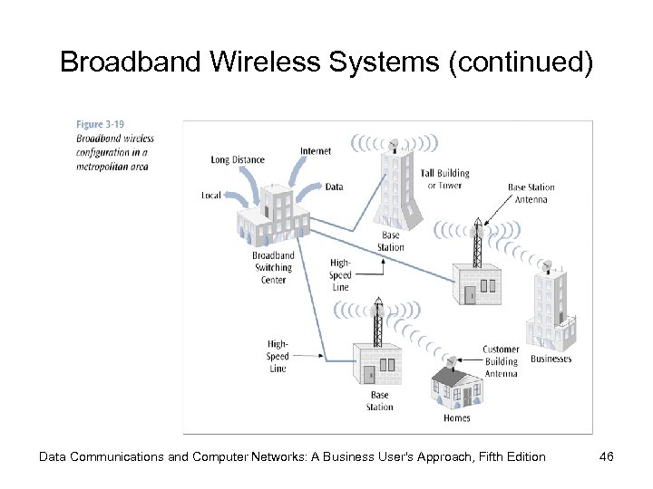 Broadband Wireless Systems (continued) Data Communications and Computer Networks: A Business User's Approach, Fifth