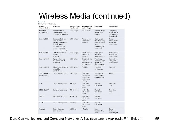 Wireless Media (continued) Data Communications and Computer Networks: A Business User's Approach, Fifth Edition