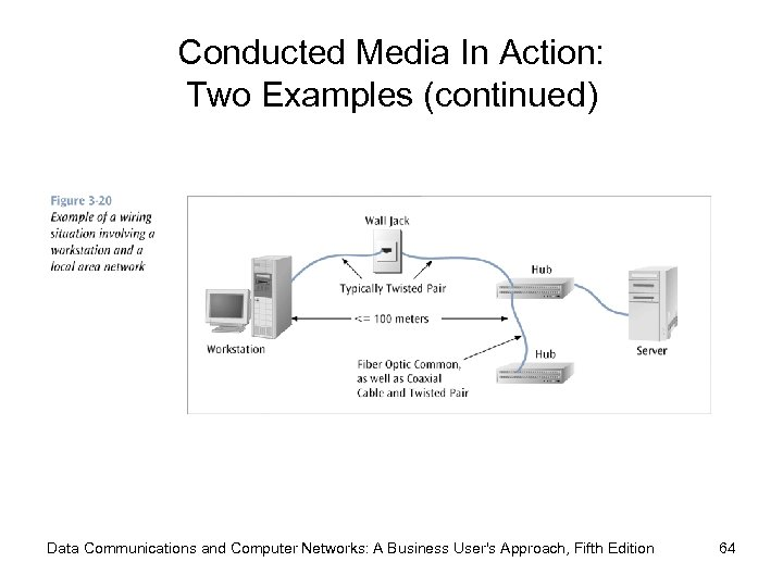 Conducted Media In Action: Two Examples (continued) Data Communications and Computer Networks: A Business